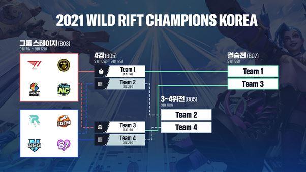 2021 와일드 리프트 챔피언스 코리아 대회 구조표 /라이엇게임즈 제공