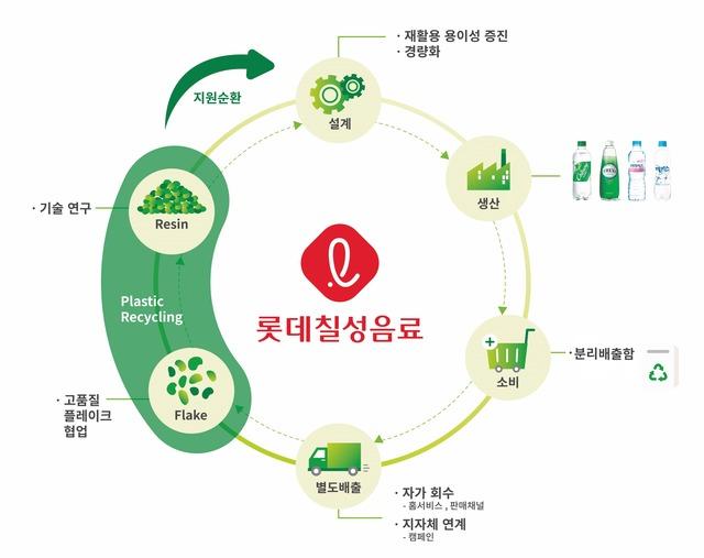 롯데칠성음료가 거래처에서 소비된 아이시스 생수 페트병을 직접 회수해 에코백, 유니폼 등 업사이클링 제품으로 재탄생시키는 Re:Green 자원순환 캠페인을 펼친다. /롯데칠성음료 제공