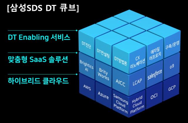 삼성SDS, 클라우드 기반 디지털 트랜스포메이션 방안 제시