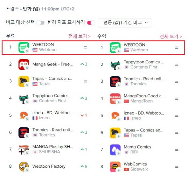 네이버웹툰, 프랑스서도 통했다…구글플레이 만화 부문 1위