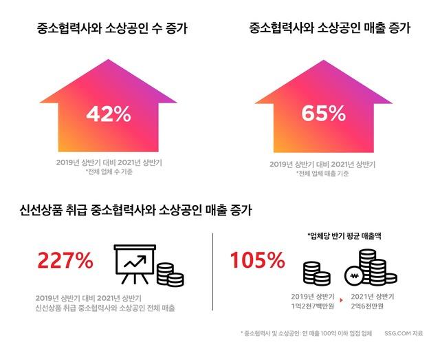 SSG닷컴 '상반기 소상공인 매출' 2년 사이 227%↑