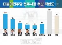 '전북 정치 1번지' 전주시장 적합도...與 '1강 1중 3약' 양상 [여론조사]
