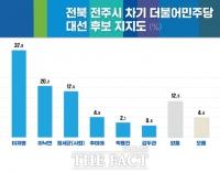 '전북 정치 1번지' 전주시 대선 판세…이재명 37.8% vs 이낙연 21.7% [여론조사]