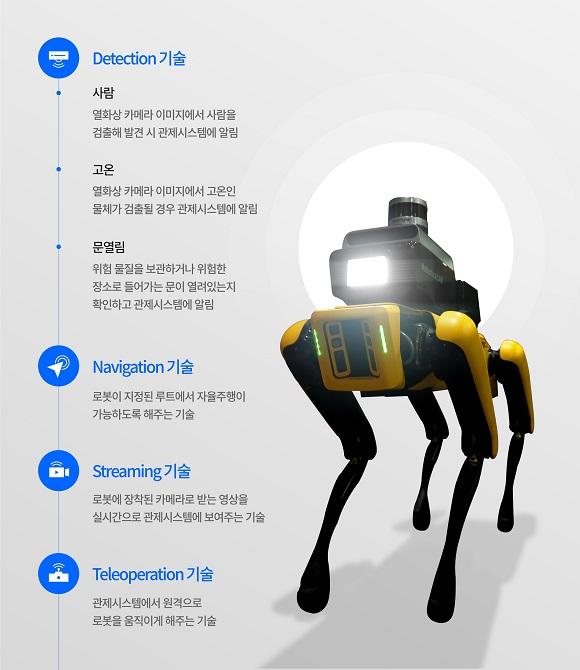 공장 안전 서비스 로봇은 다이내믹스의 4족 보행 로봇 스팟에 로보틱스랩의 AI 기반 소프트웨어가 탑재된 AI 프로세싱 서비스 유닛을 접목해 완성됐다. /현대차그룹 제공
