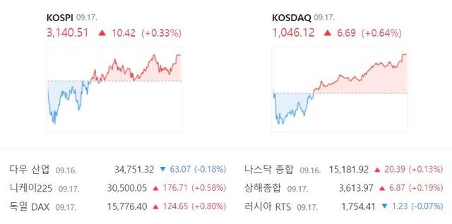 이날 코스닥 지수는 전일 대비 6.69포인트(+0.64%) 상승한 1046.12로 마감했다. /네이버 캡처