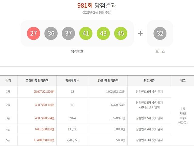 로또 981회 당첨번호 조회 결과, '서울 자동 1등 또 1명'