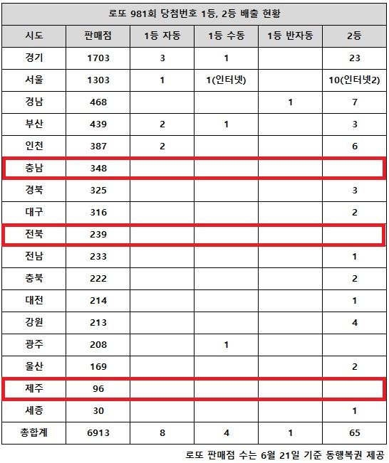 동행복권이 18일 추첨한 로또 981회 당첨번호 조회 결과 1등은 13명, 2등은 65게임이다. 전국 17개 시도 중 충남(348곳), 전북(239곳), 제주(96곳) 지역에서는 고액(1,2등) 당첨 배출점이 단 1곳도 나오지 않았다.