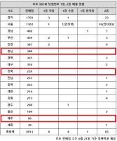 로또 981회 당첨번호 1등 13명…'서울 연거푸 공통점 보니'