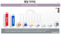 국민의힘 지지도 40%…국정농단 사태 후 최고치