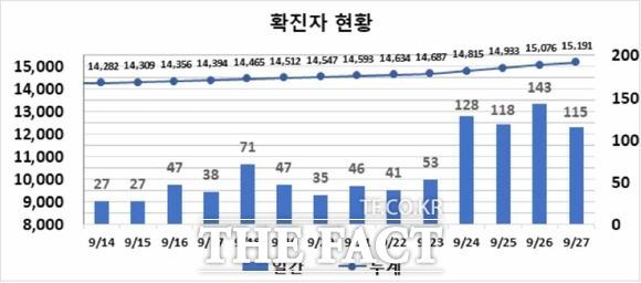 대구시 코로나19 신규확진 115명...4일 연속 100명대