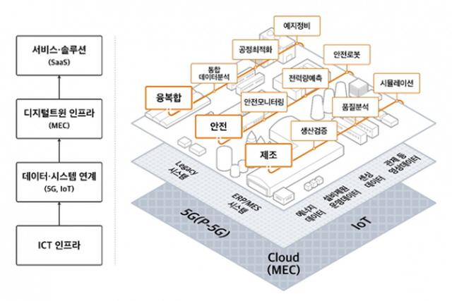 SKT, '디지털트윈 얼라이언스' 출범…'제조업 경쟁력 강화'