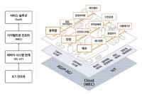 SKT, '디지털트윈 얼라이언스' 출범…
