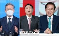 이재명 27.8% 오차 밖 선두, 윤석열 17.2% 홍준표 16.3%
