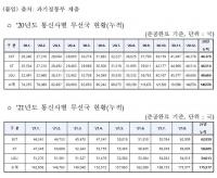 LG유플러스 5G 기지국 투자 이통 3사 중 가장 저조