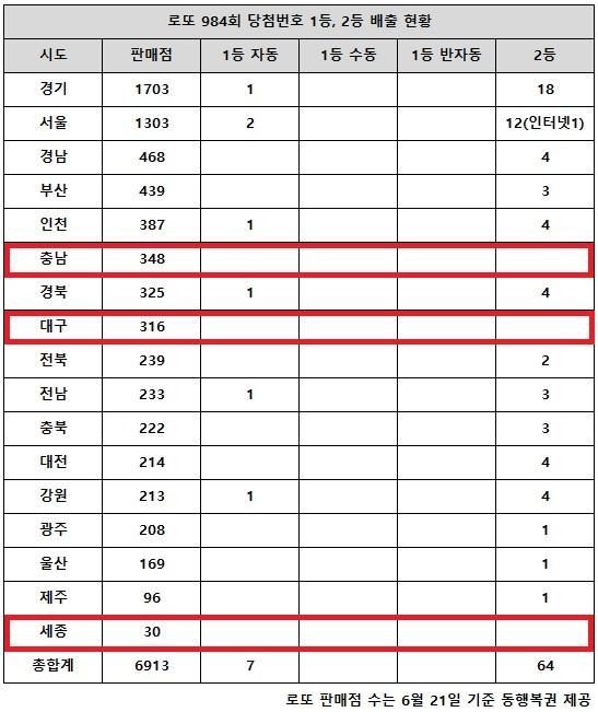 로또 984회 당첨번호 1등 자동만 7명…'서울만 복수 배출'