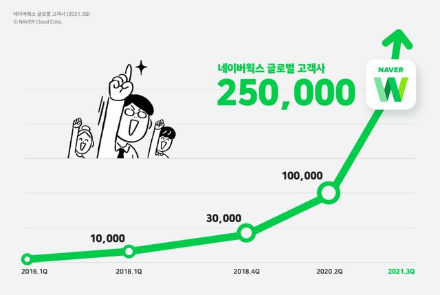 네이버웍스, 日 협업툴 시장 5년 연속 '1위'…글로벌 고객기업 '..