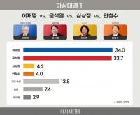 민주당 후보 확정 후 여론은? 이재명 34.0% vs 윤석열 33.7%