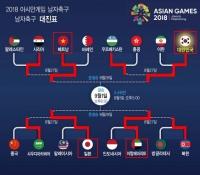 [2018 아시안게임 축구 4강 대진표] 한국-베트남, 일본-아랍에미리트