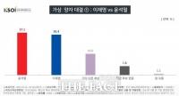 윤석열·홍준표, 양자대결서 이재명에 오차內 우세