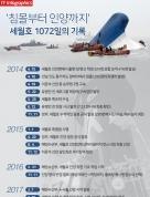 침몰부터 인양까지 세월호 1072일 기록