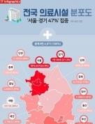 문재인 케어, 의료시설 수도권 47%