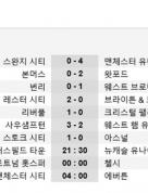 [프리미어리그 2R] 맨유, 2G 연속 4-0 대승