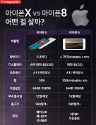 아이폰 Xvs8 신제품 2종 비교해보니